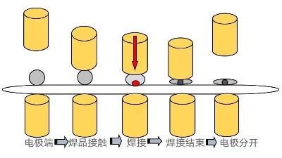 中频点焊机的焊接原理及工艺分析